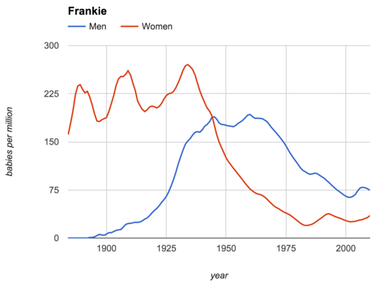 Name gender over time