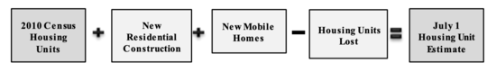 2010 Census Housing Units + New Residential Construction + New Mobile Homes - Housing Units Lost