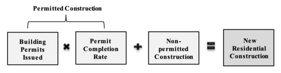building permits issued x permit completion rate + non-permitted construction
